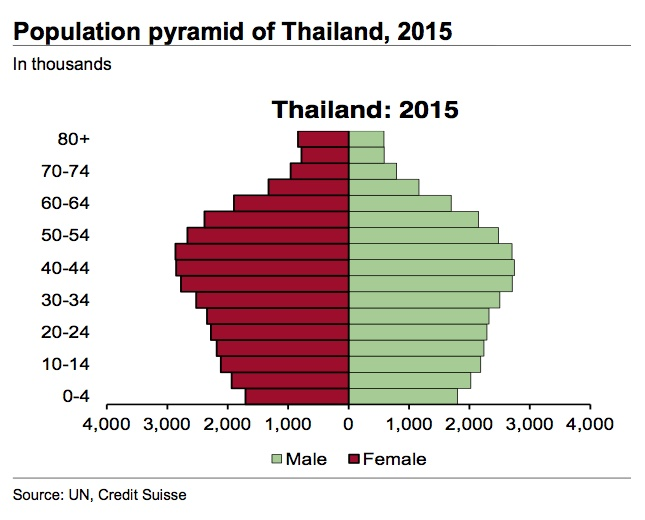 Age sex pyramid for thailand